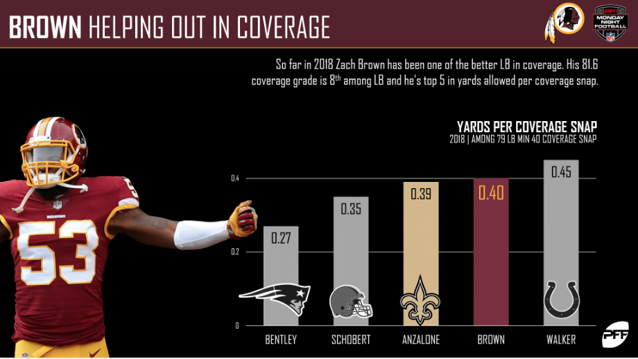 Redskins vs. Saints - Game Preview
