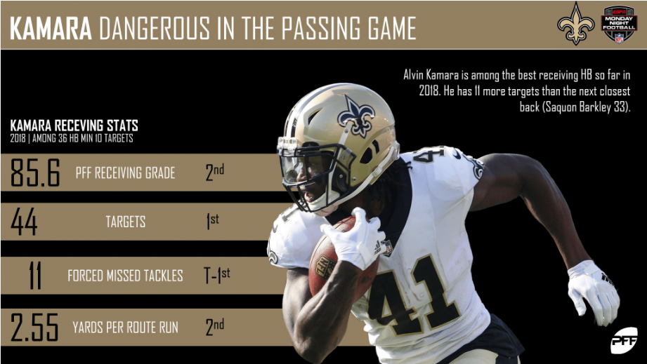 Drew Brees sets National Football League  passing yards record on long touchdown