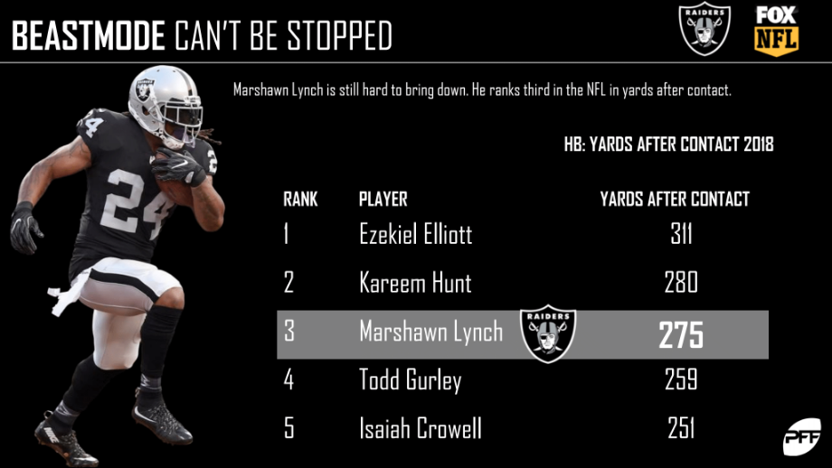 Raiders Are Shopping Amari Cooper In a Trade