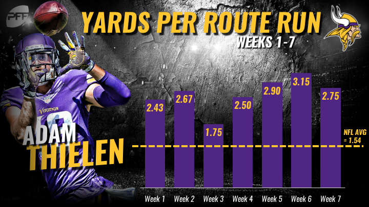 Adam Thielen Is The Best Wide Receiver In Football Through Week 7 Nfl News Rankings And Statistics Pff