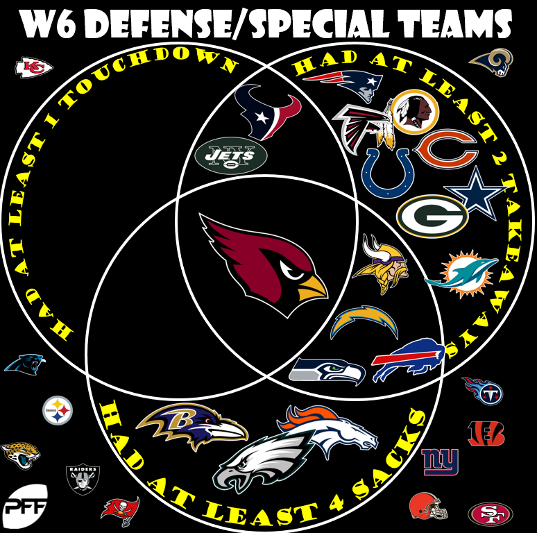 Week 7 Fantasy Football Picks Streaming Defense Special Teams Options Fantasy Football News Rankings And Projections Pff
