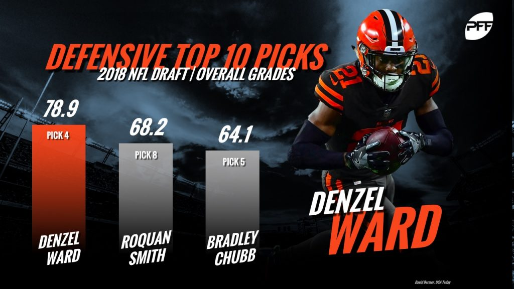 The Browns made the right decision to draft Denzel Ward over Bradley Chubb at No. 4 | NFL News, Rankings and Statistics | PFF