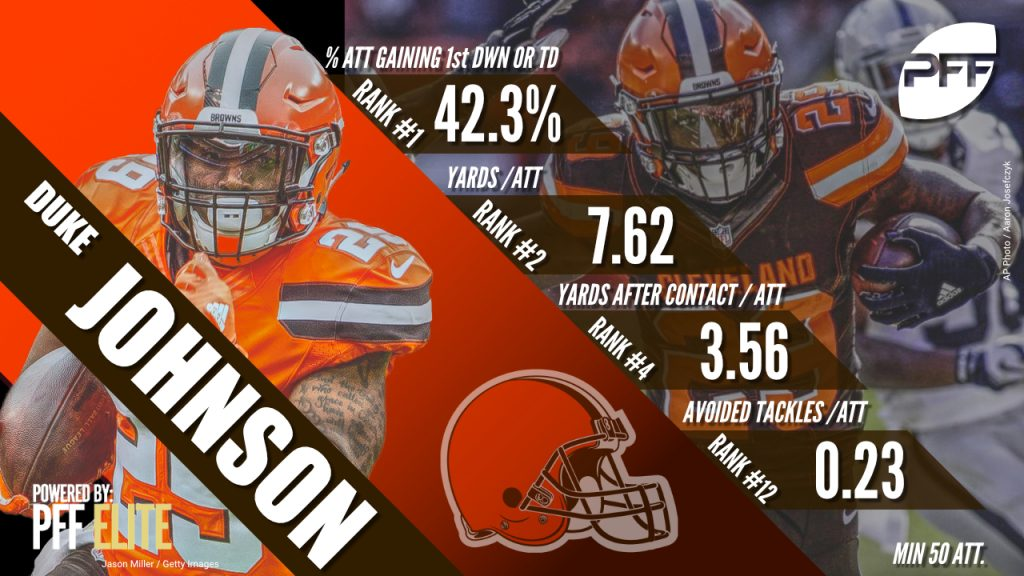 15 stats to know after Week 9 in the NFL | NFL News, Rankings and Statistics | PFF