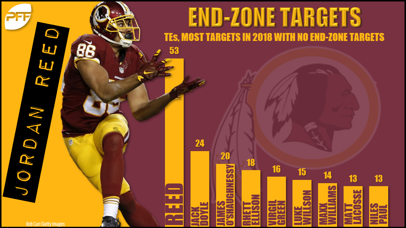 fadec0427 On 301 passing attempts, Alex Smith has only thrown to the end zone nine  times. To put that into context, Matt Barkley had 25 attempts in Week 10  and four ...