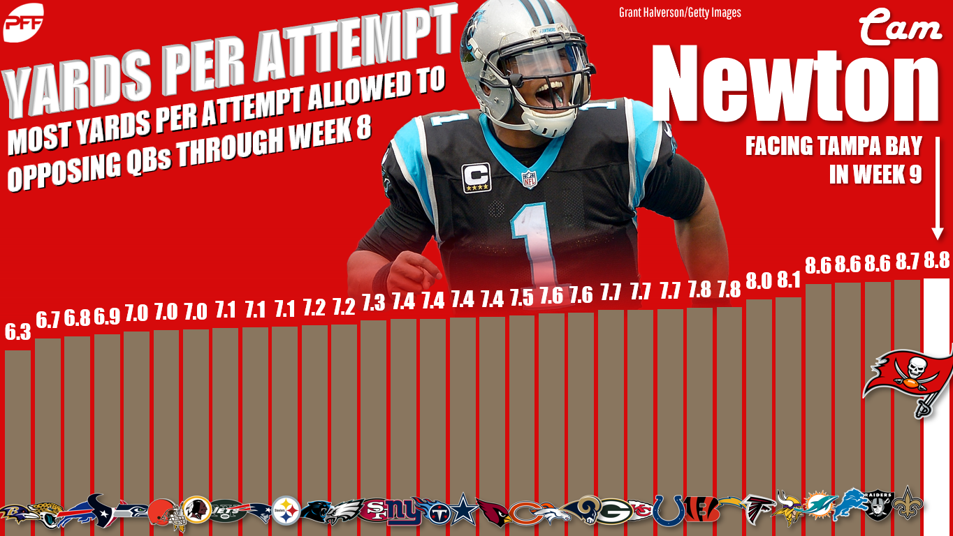Cam Newton is set up for a big day in Week 9. He squares off against a Bucs  defense that has been extremely generous to opposing quarterbacks this  season. fbcbacd37