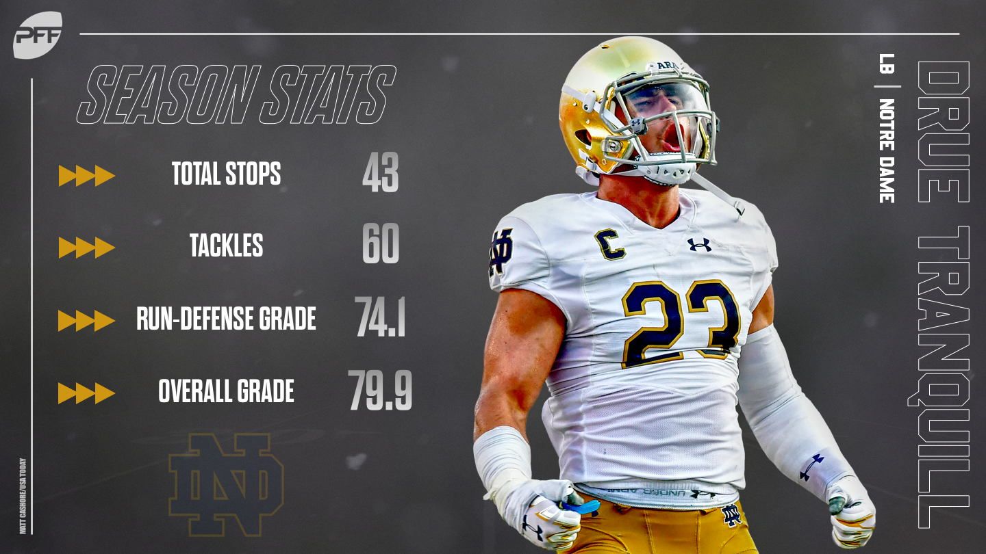 Prospect Rankings – top 2019 NFL Draft prospects in the College