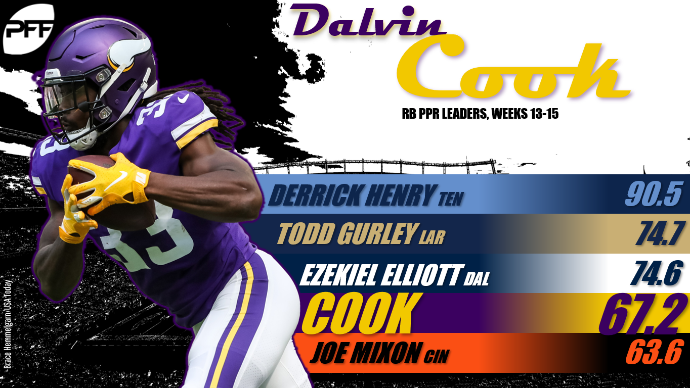 Week 15 Fantasy football stats to know