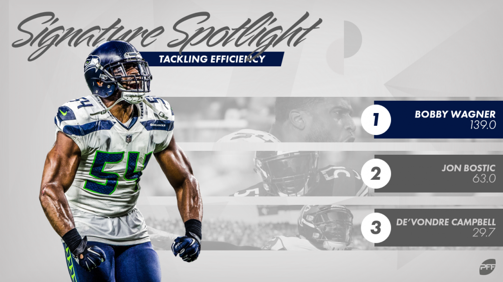 PFF signature stats for defensive line
