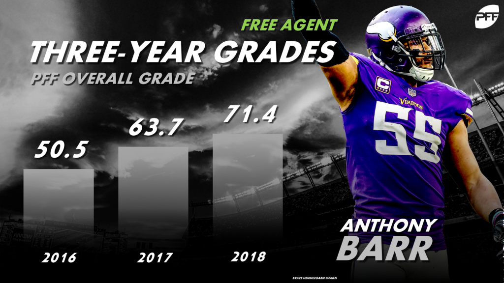 Top-10 Free Linebackers Agents in 2019 | NFL analysis