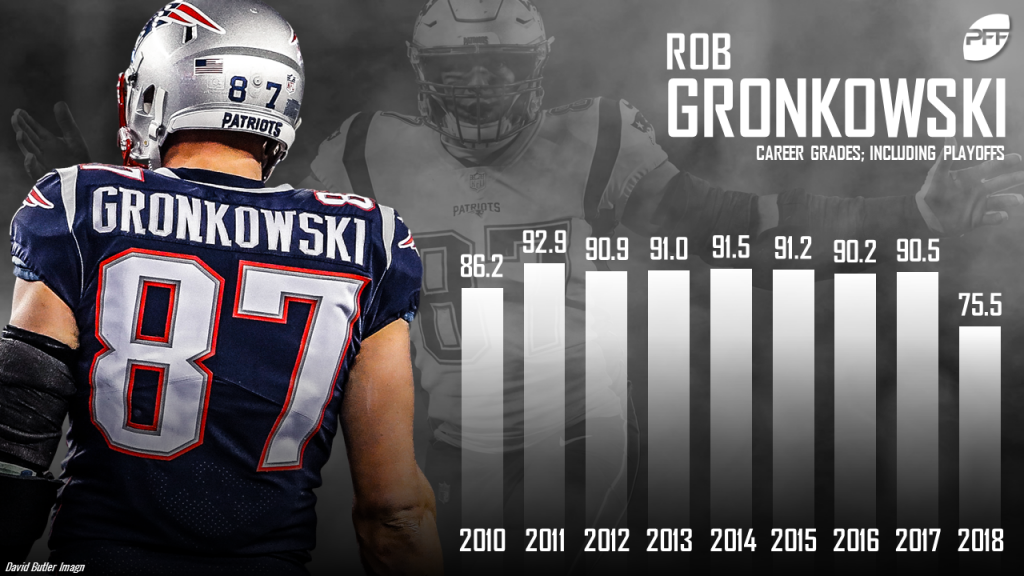 Gronkowski makes 2 key caches in what could be his last game