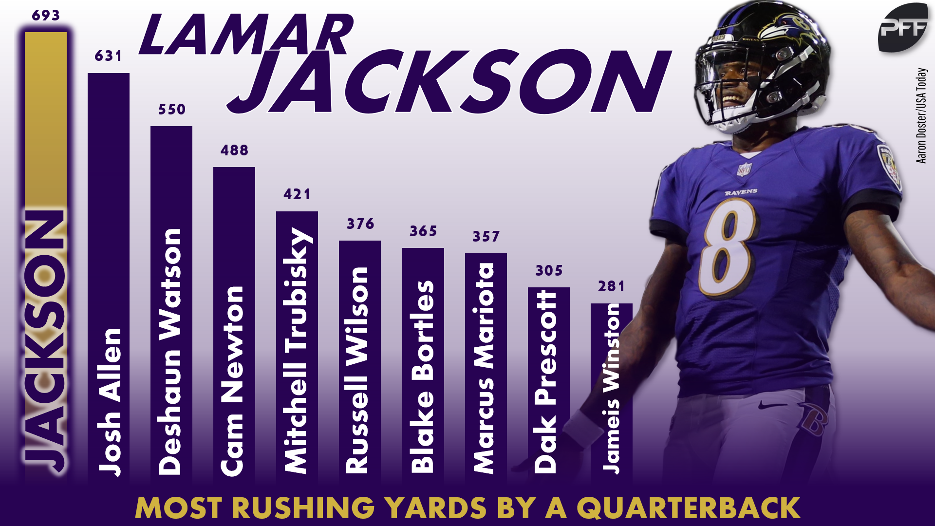 Flipboard: Fantasy football stats: 2018's biggest surprises in the AFC