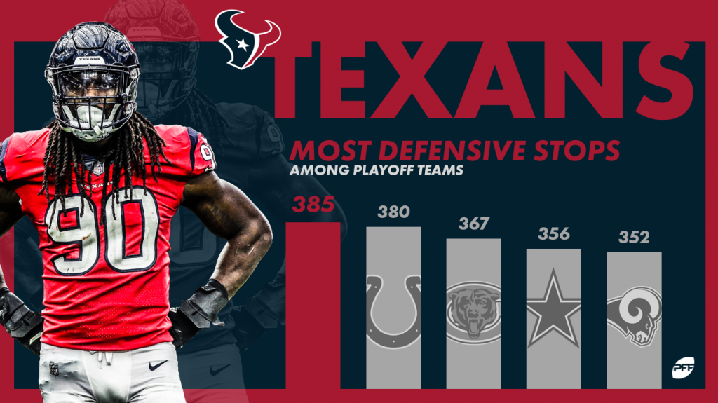 Another early playoff exit, so what next for the Texans?