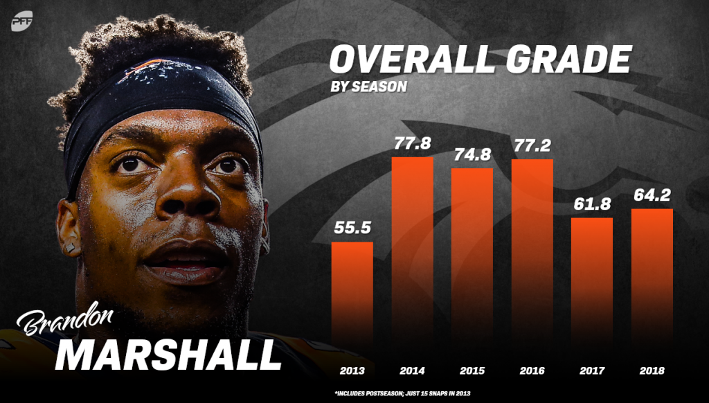 Brandon Marshall is off his peak
