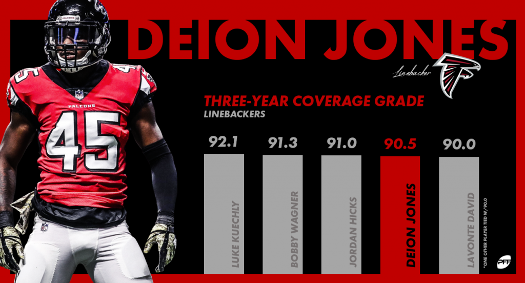 Why Falcons should get ahead of the pack, sign Deion Jones ...