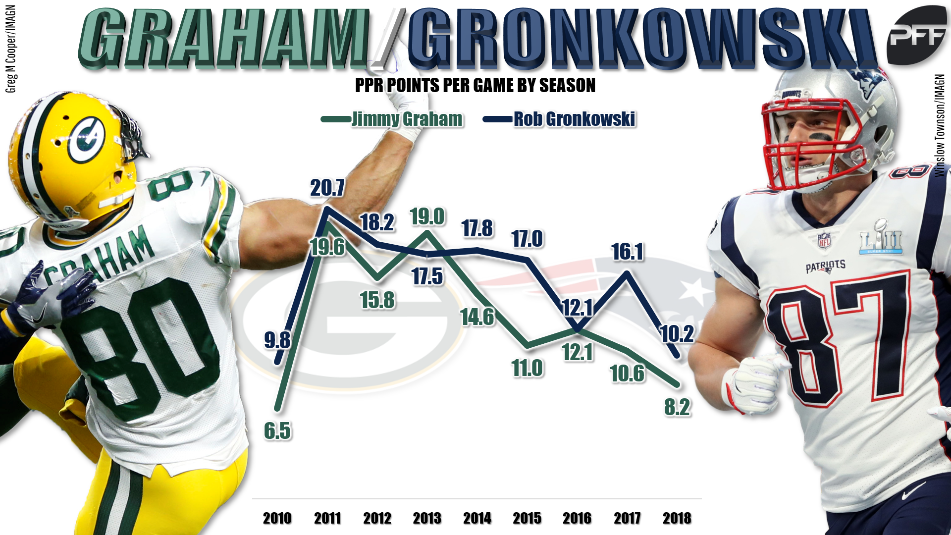 9973eebaa43 Rob Gronkowski only missed three games due to injury in 2018