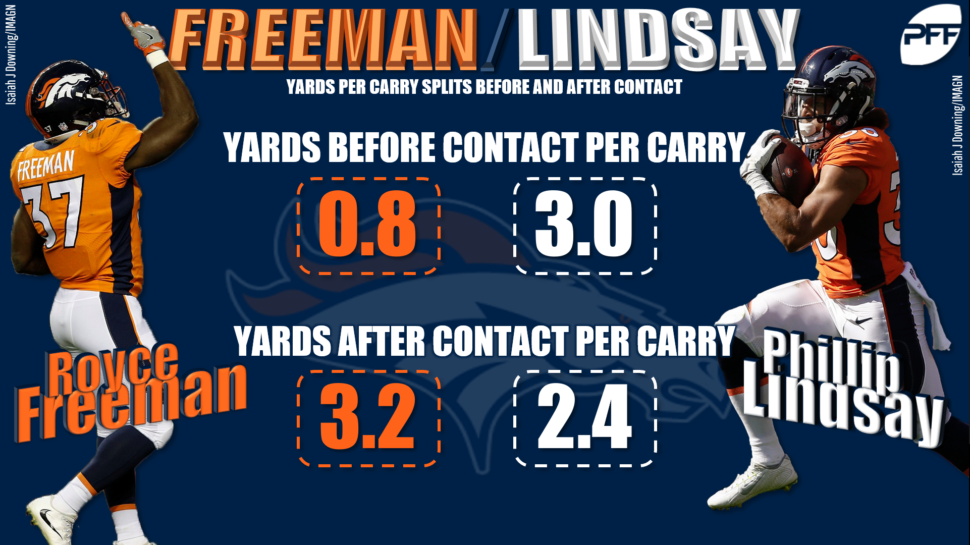 Running backs most helped by their offensive lines