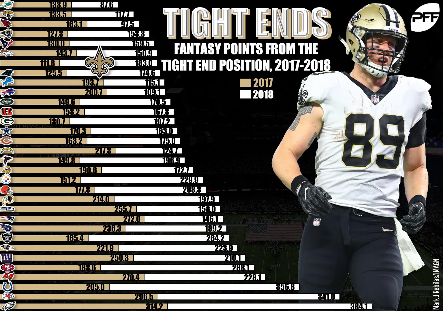 Fantasy football wish list 2019: New Orleans Saints