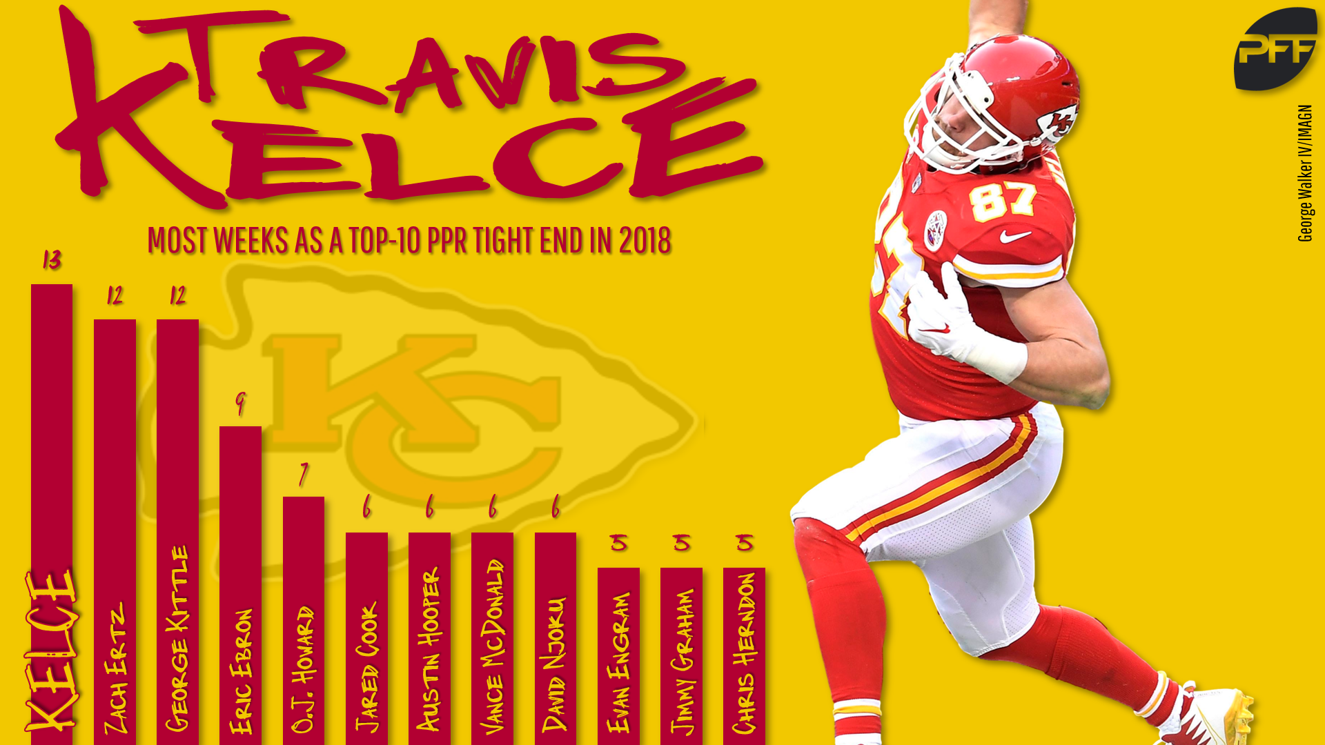 2b8417cb13f The key to Kelce s fantasy dominance has been consistency. He finished  inside the top 10 at tight end in 13 of his 16 contests this past season.