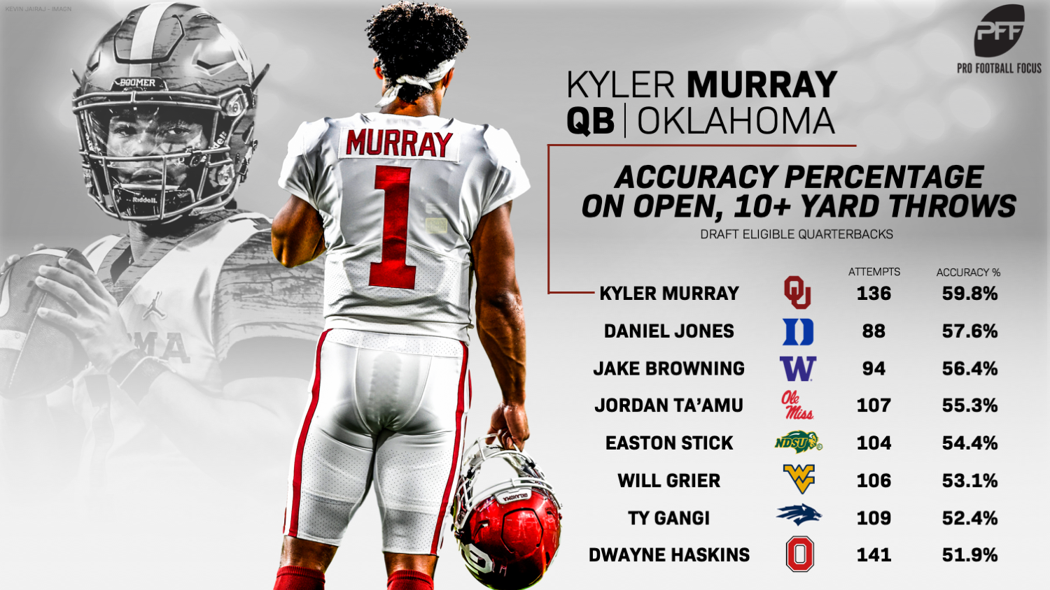 Why Kyler Murray is the top player on the PFF 2019 NFL Draft Board