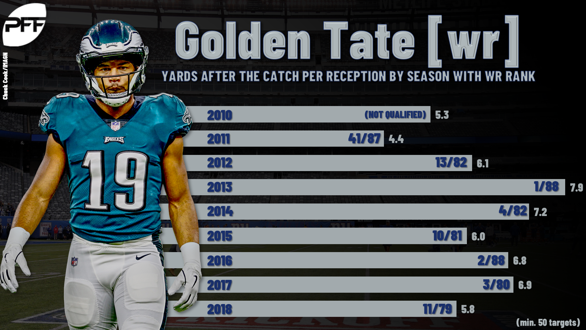 Report: Steelers interested in free-agent WR Golden Tate