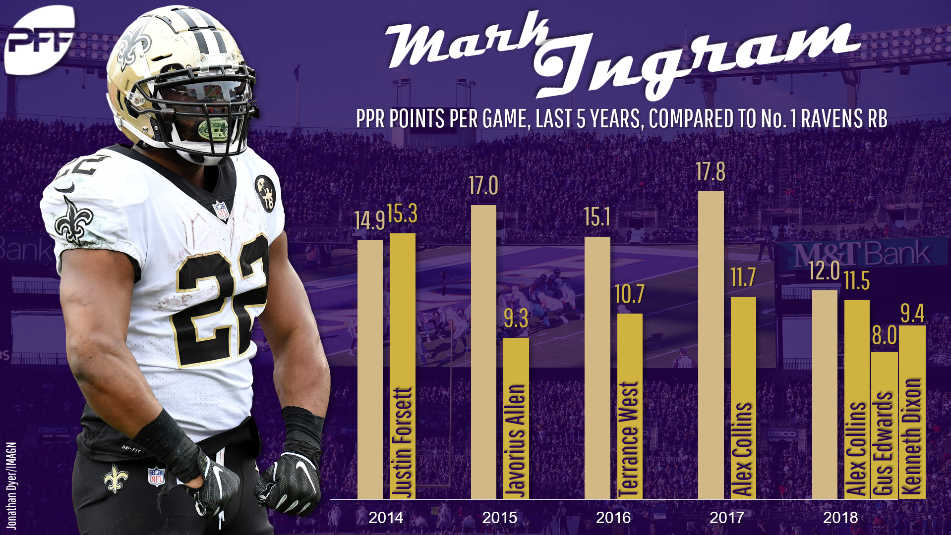 What will Latavius Murray's rushing total be with Saints?