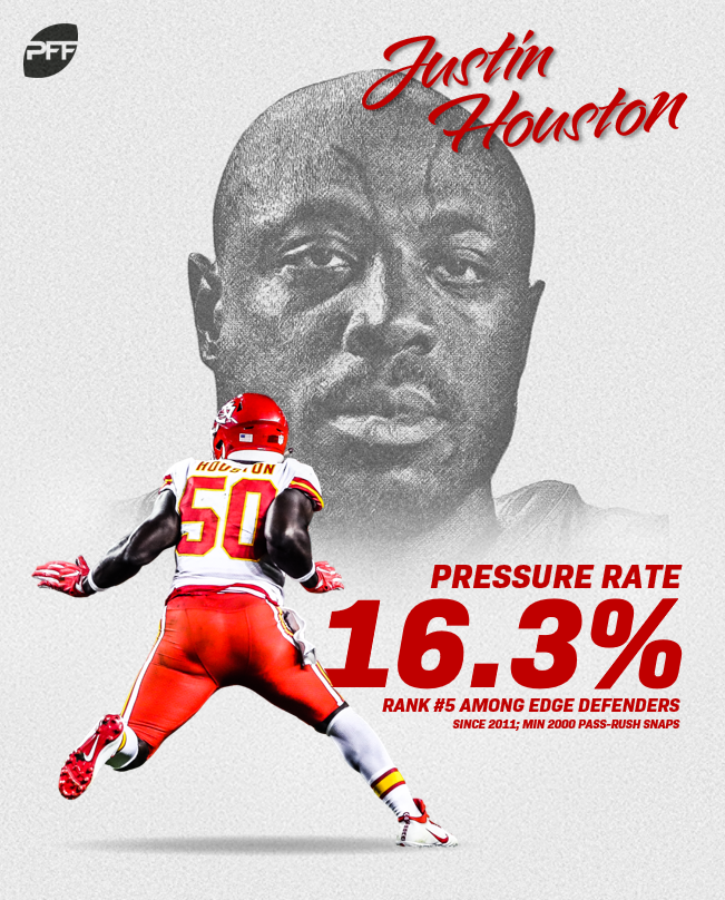 Chiefs have not released Justin Houston despite reports; trade discussions continue