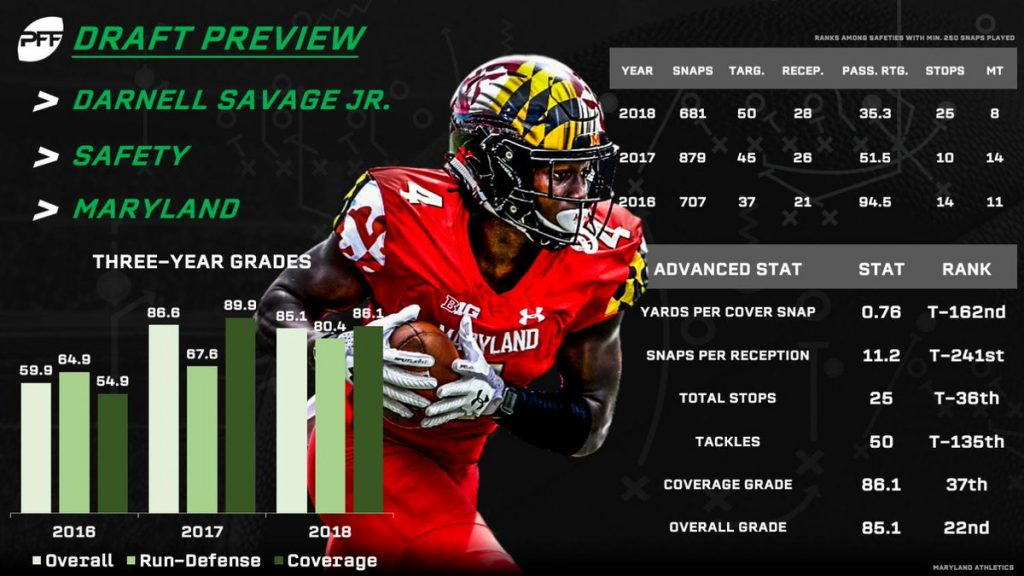 67dc01750108 PFF s live analysis of the 2019 NFL Draft