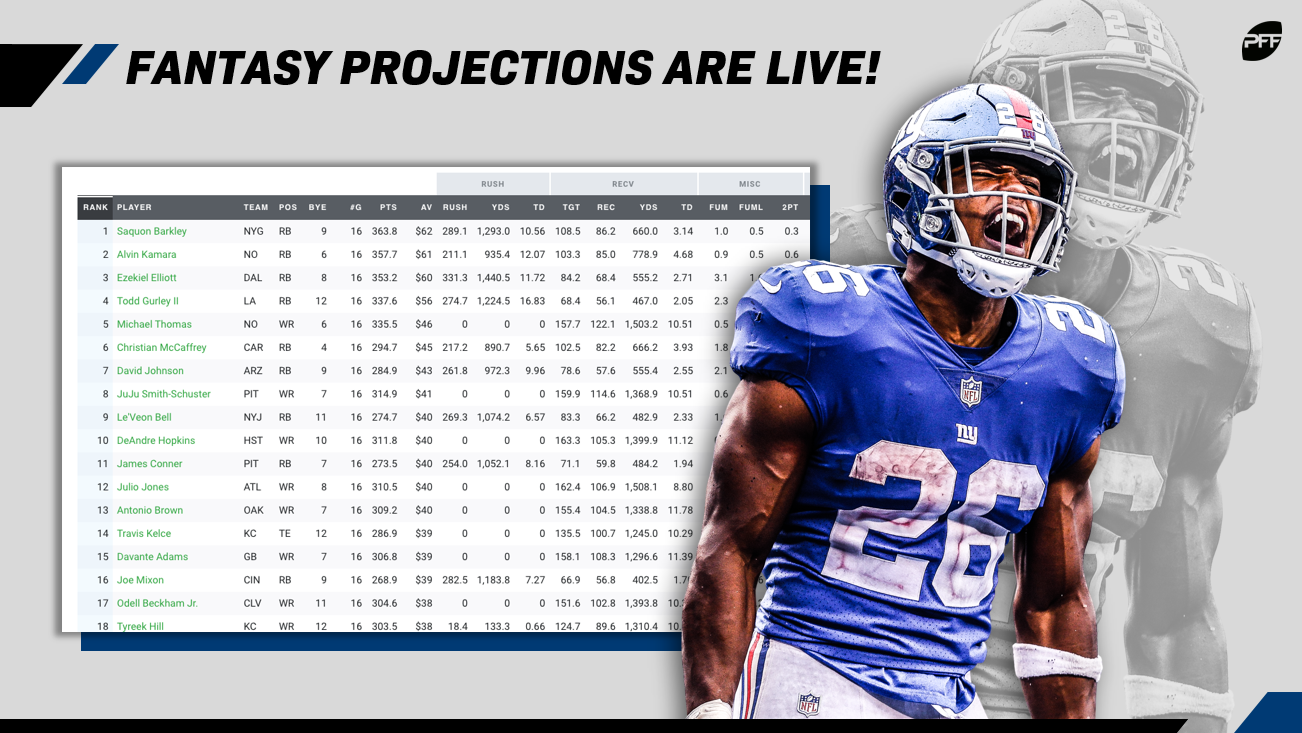 3c8ab509 To kick off this new era in PFF Fantasy history, we've released the first  batch of numbers in our 2019 fantasy football projections.
