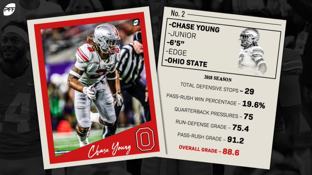 Edge Chase Young, Ohio State