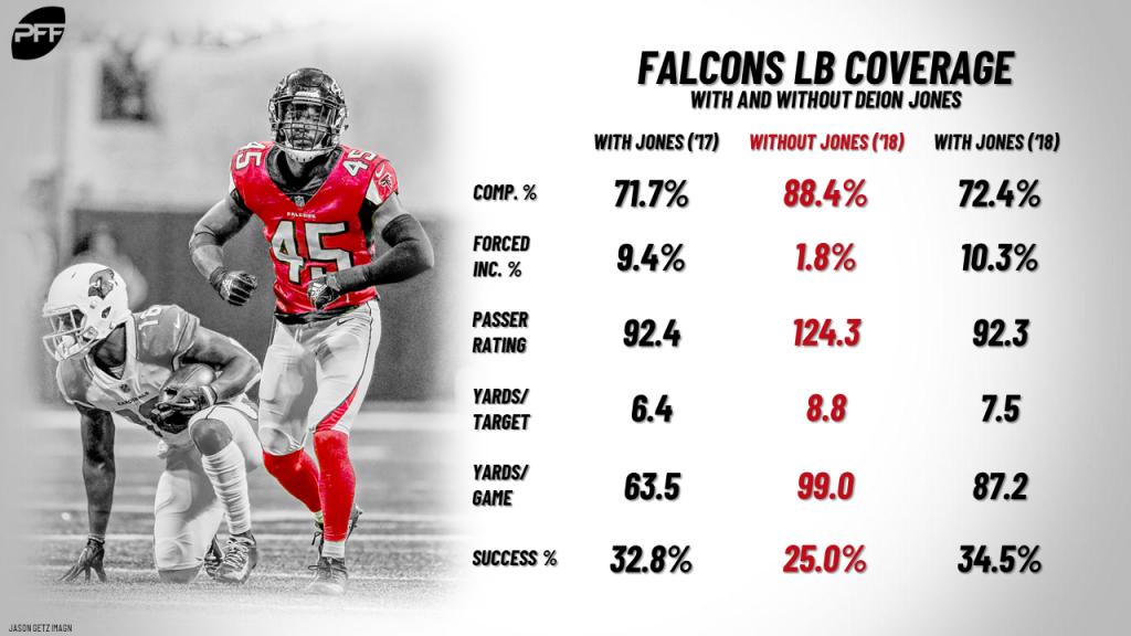 Jones-Deion_Falcons-LB-Coverage-Differen