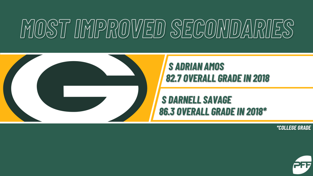 The NFL's most improved secondaries for 2019 | NFL News, Rankings