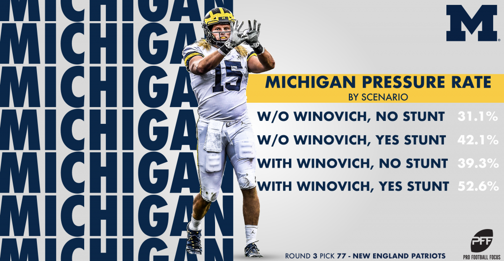 Rookie pass-rusher Chase Winovich is primed for stunt success in New England | NFL News, Rankings and Statistics | PFF