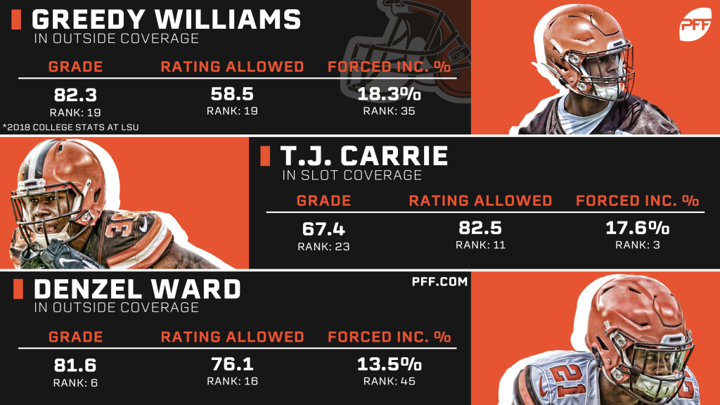 Examining the Cleveland Browns' secondary heading into the 2019 NFL