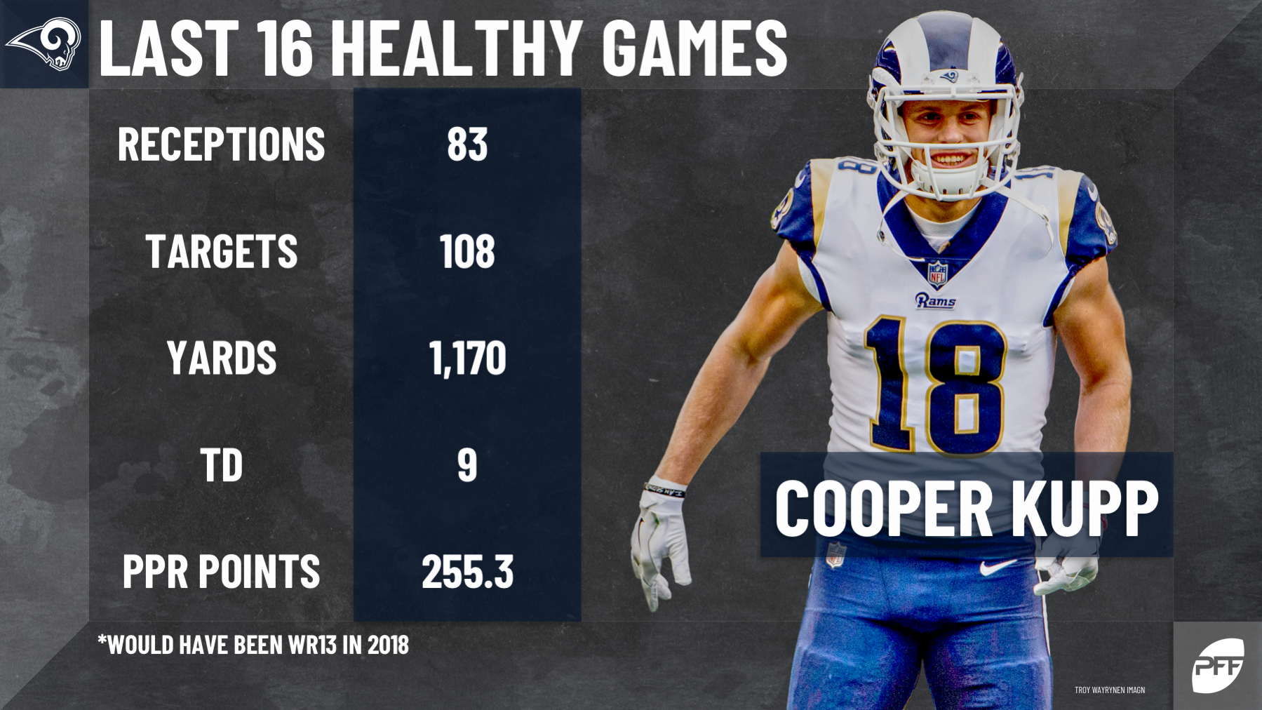 How To Use Pff Fantasy Rankings To Beat Yahoo Adp Fantasy Football News Rankings And Projections Pff