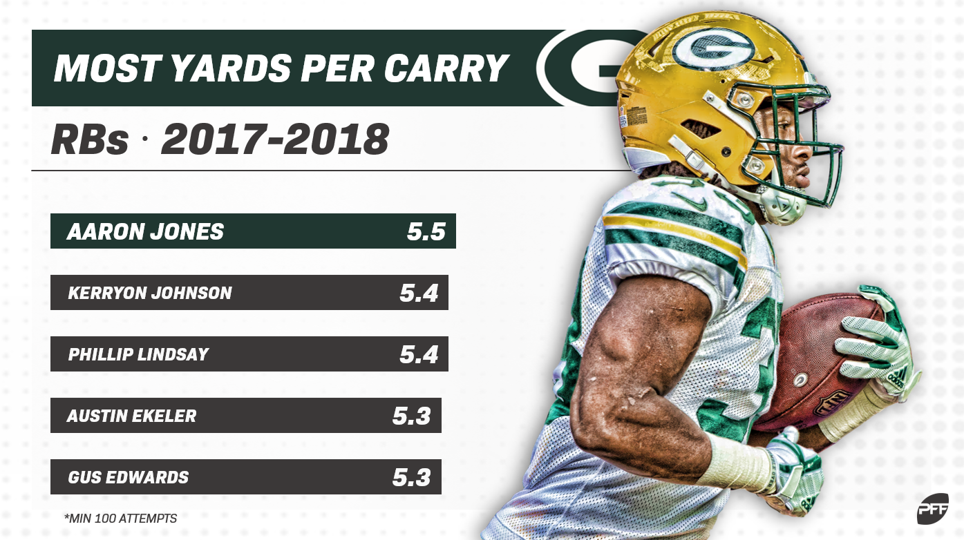 How To Use Pff Fantasy Rankings To Beat Espn Adp Fantasy Football News Rankings And Projections Pff