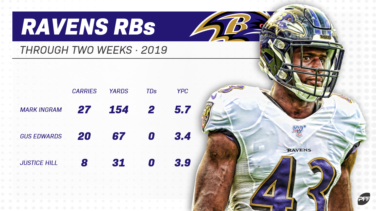 Players To Drop In Fantasy Football Entering Week 3 Fantasy Football News Rankings And Projections Pff