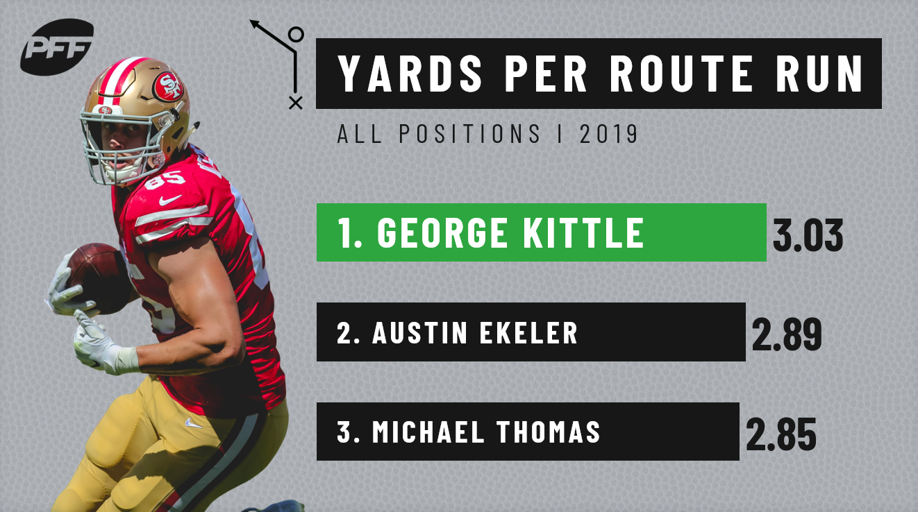 Fantasy Football Stats To Know From Week 15 Fantasy Football News Rankings And Projections Pff