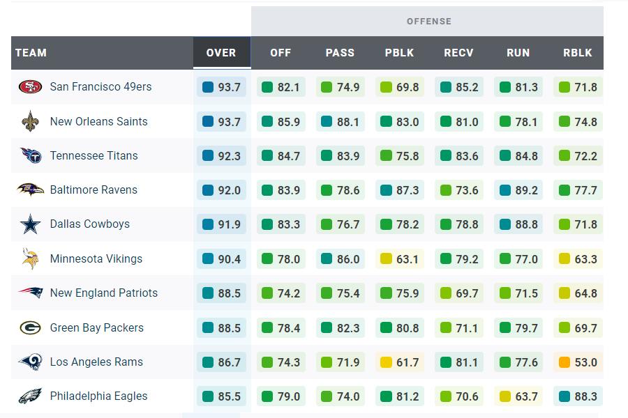 NFL premium stats