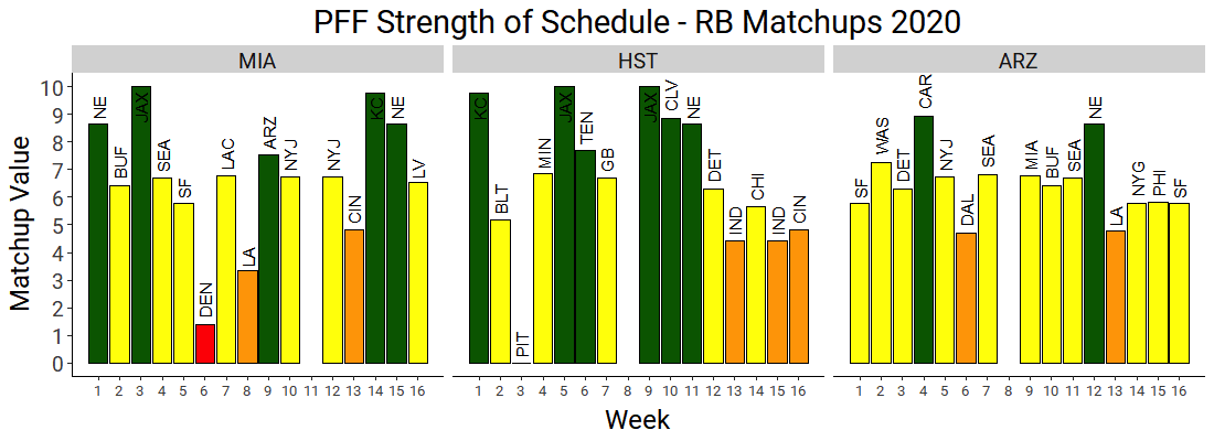 Fantasy Football Breaking Down Strength Of Schedule By Position Running Back Fantasy Football News Rankings And Projections Pff