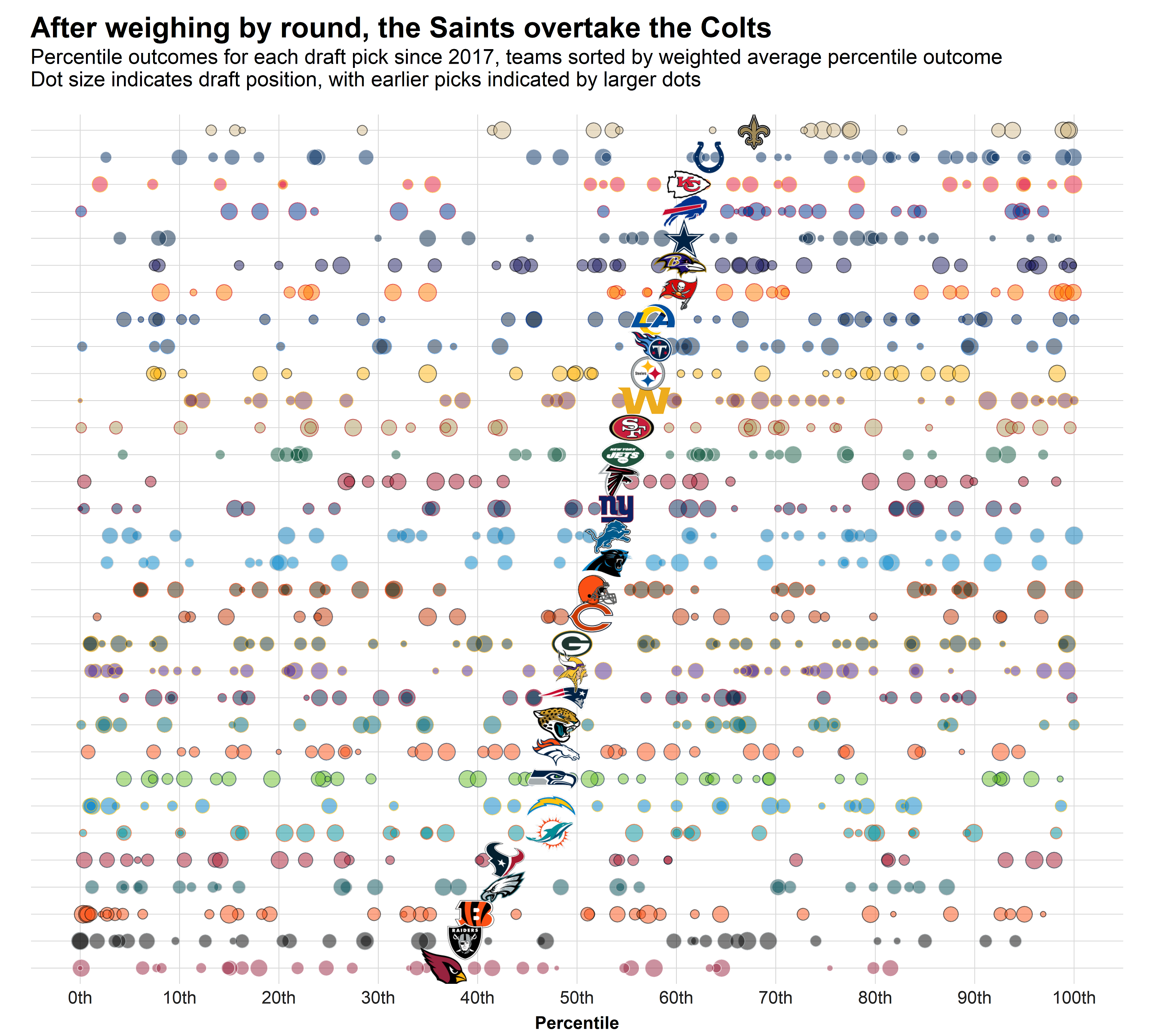 teams_percentile_w_positions_round_weigh