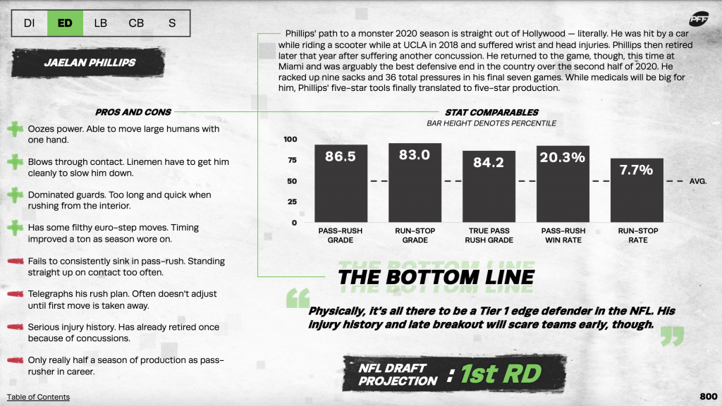 """PFF's 2021 NFL Draft Guide contains a full list of pros/cons, a long-form written analysis above a bar chart of stable PFF metrics and Mike Renner's """"Bottom Line"""" and """"NFL Draft Projection"""" for every prospect in the guide."""